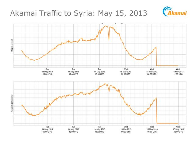 Akamai-Internet-Outage-Syria