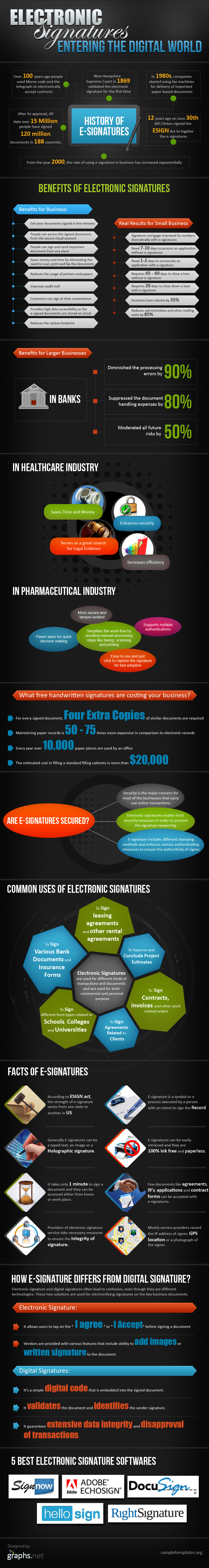 Electronic Signatures - Entering The Digital World (Infographic)