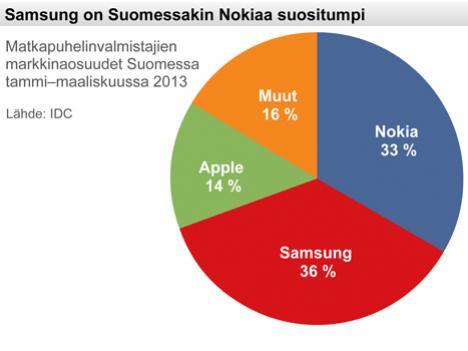 Smartphone-Market-Share-IDC
