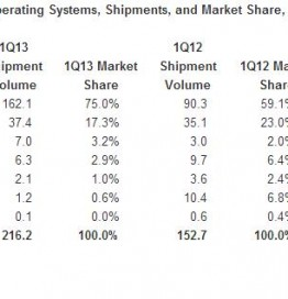 Smartphone-Shipments-Q1-2013-IDC