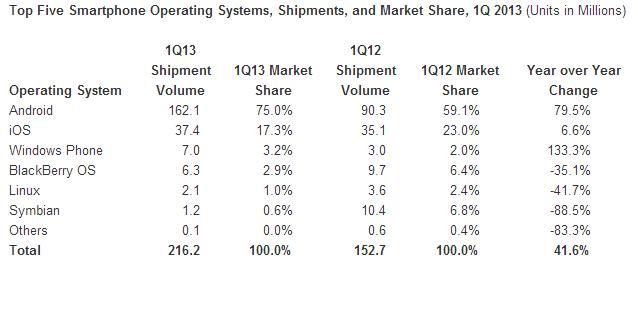 Smartphone-Shipments-Q1-2013-IDC