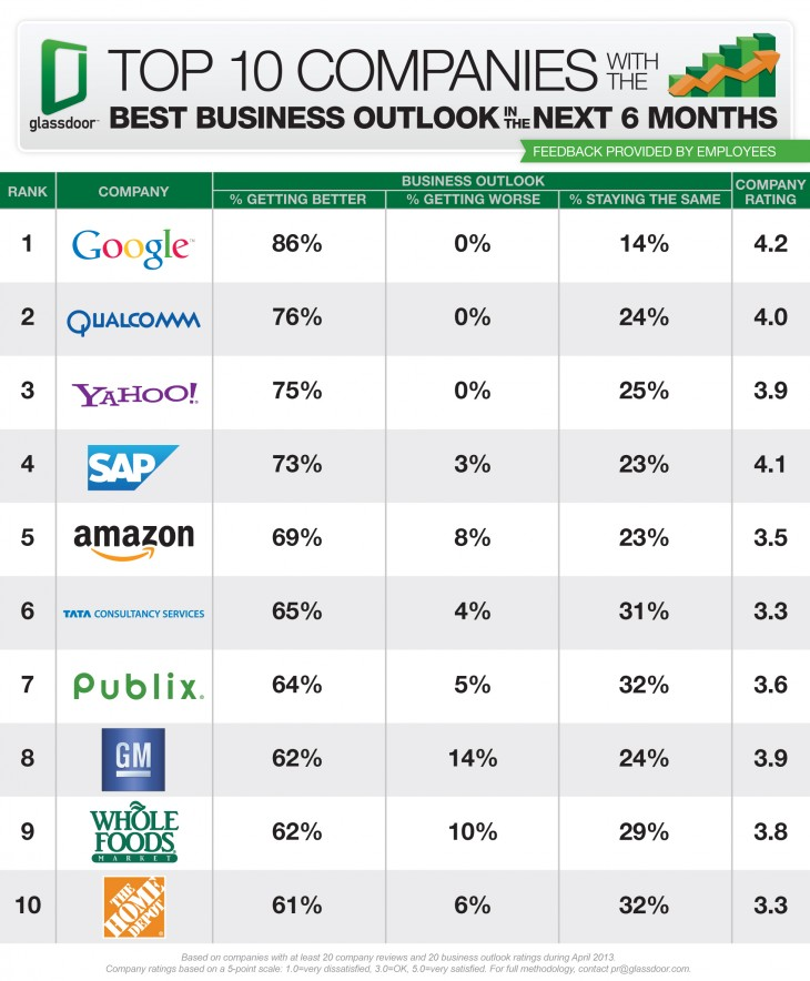 Top-10-Companies-Best-Business-Outlook