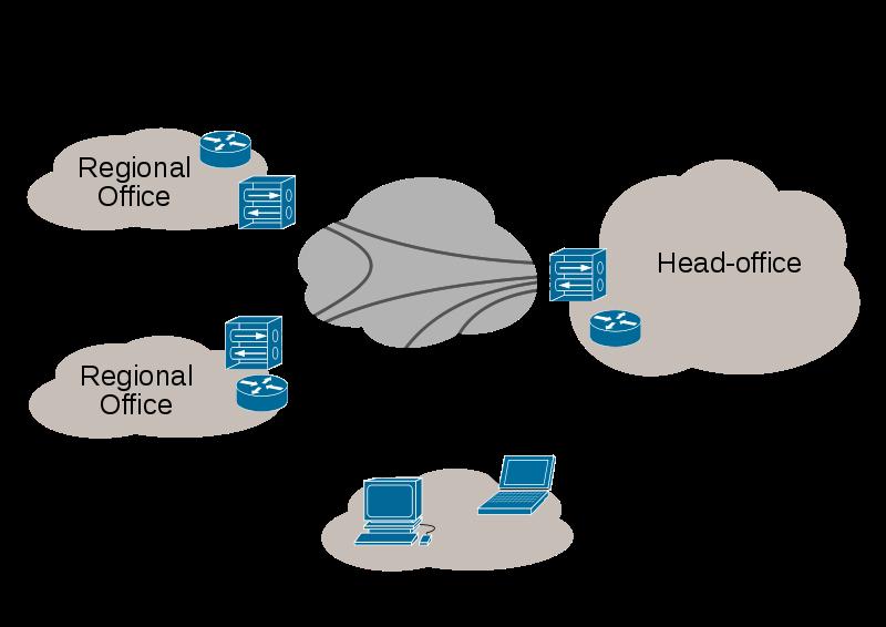 Virtual_Private_Network