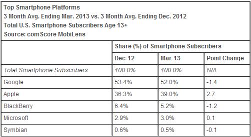 comscore_top_smartphone_platforms