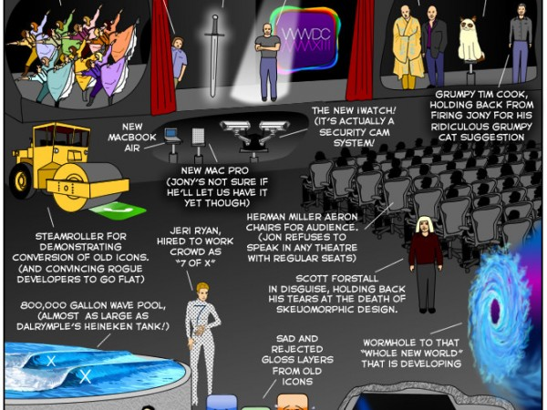 A Jony Ive WWDC (Comic)