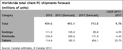 Canalys-World-Total-Client-PC-Shipments-Forecast