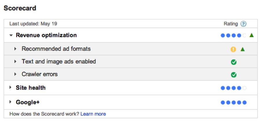 Google-Adsense-Score