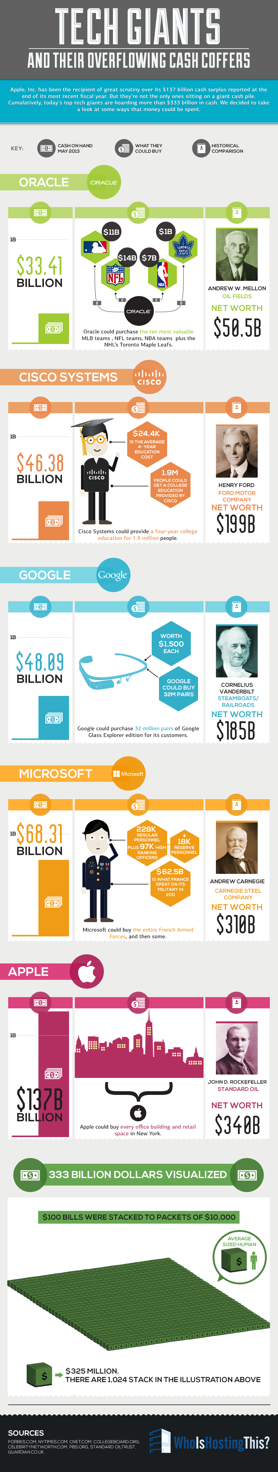 Tech Giants & Their Overflowing Cash Coffers (Infographic)