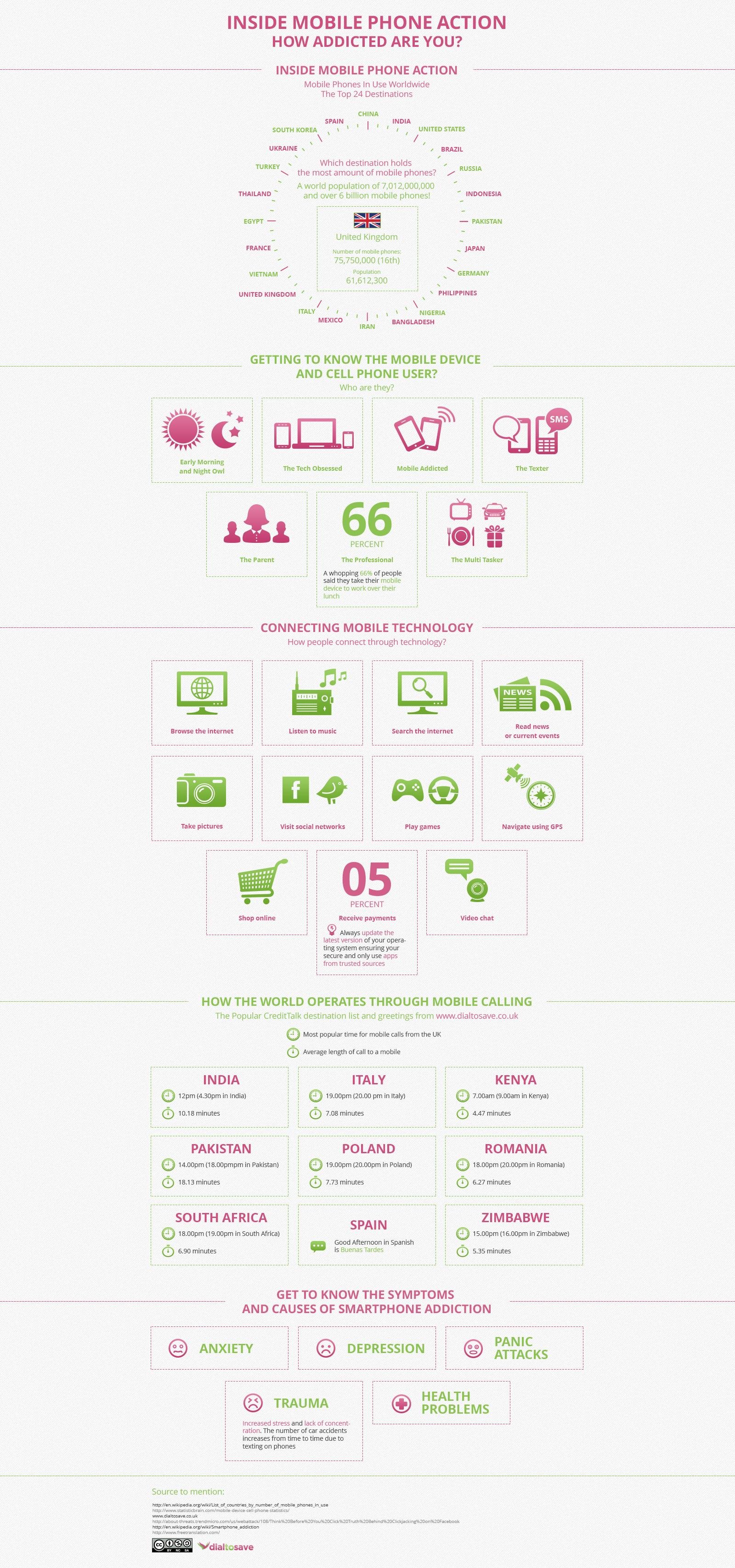 Inside Mobile Phone Action - How Addicted Are You? (Infographic)