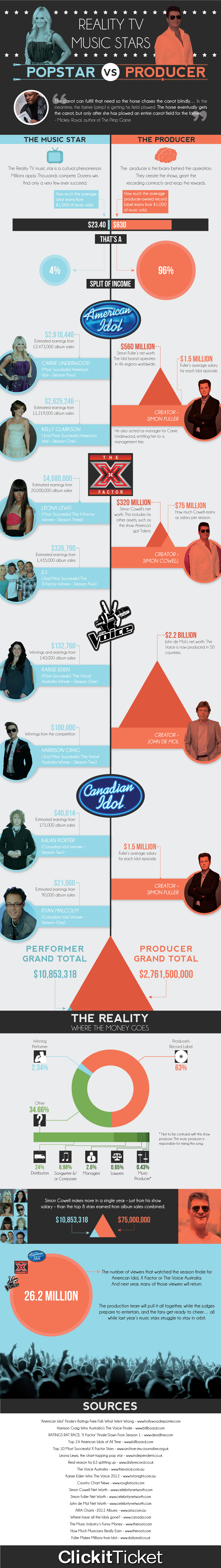 Reality TV Music Stars – Pop Star VS Producer (Infographic)