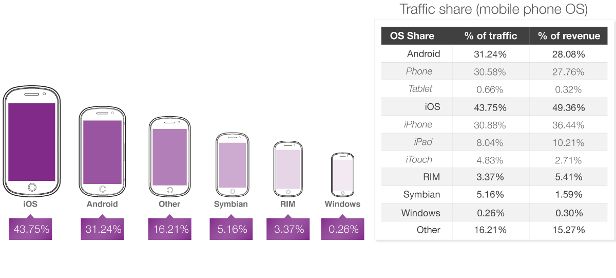 State of Mobile Advertising Q2 2013