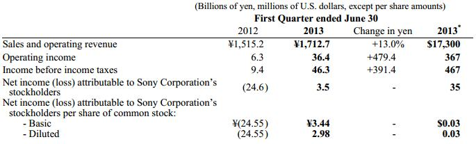 Sony-Q1-Earnings