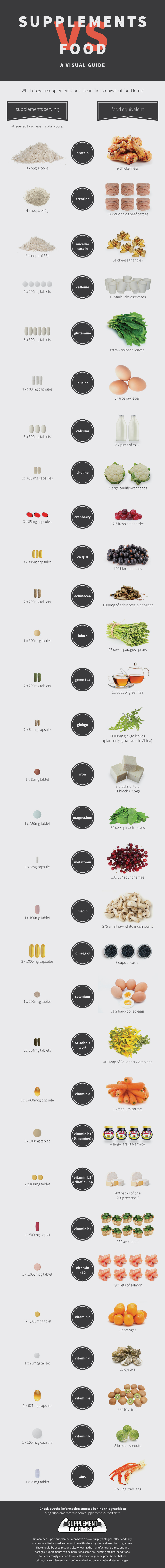 Supplements Vs Food – A Visual Guide (Infographic)