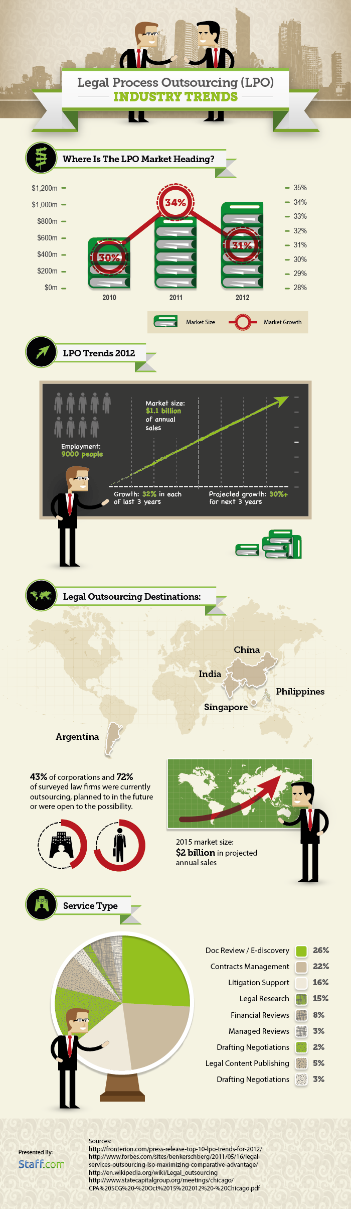 legal-process-outsourcing-trends