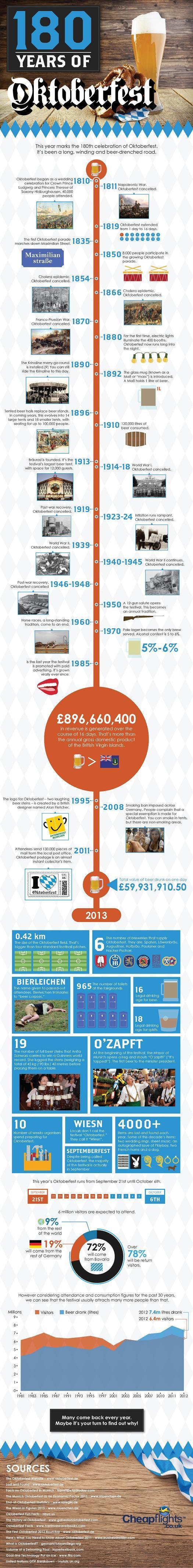 Oktoberfest-infographic