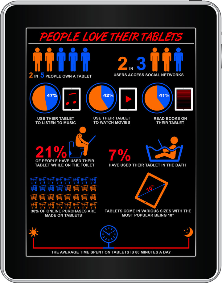 People Love Their Tablet (Infographic)