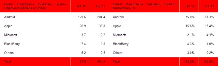 SA-Smartphones-Q3-2013