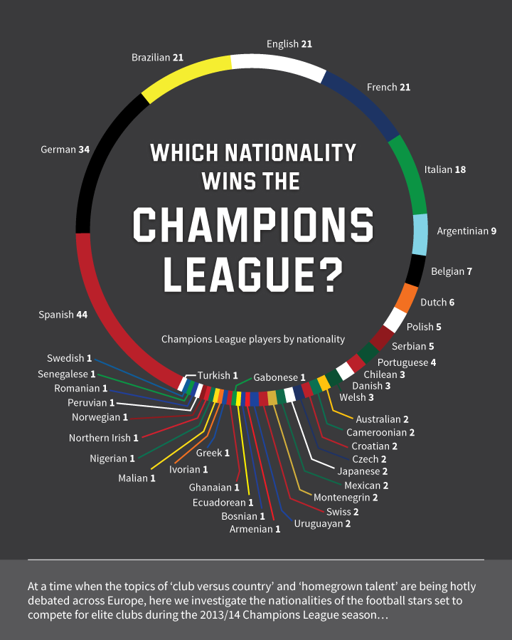 Which Nationality Wins The UEFA Champions League