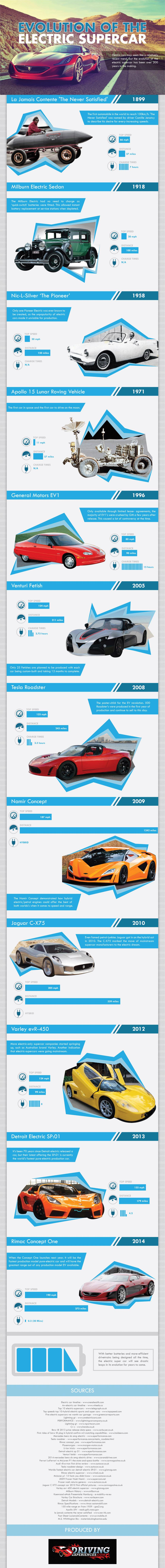 electric-supercars
