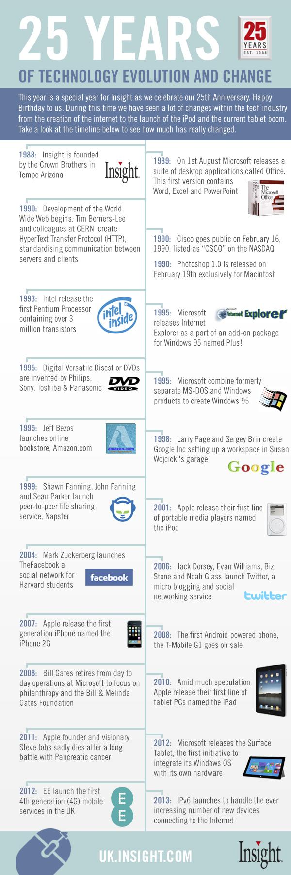 25 years of technology evolution and change (Infographic)