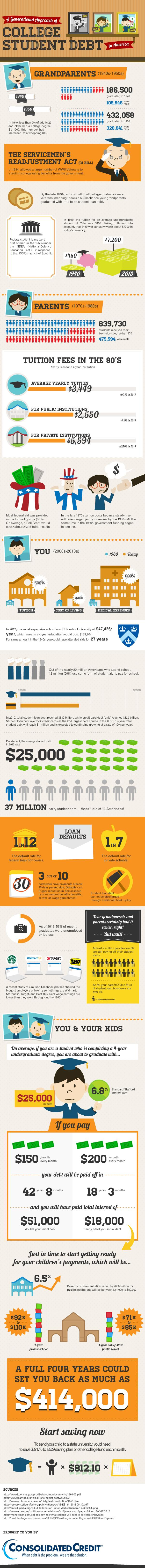Consolidated-Credit-update Infographic