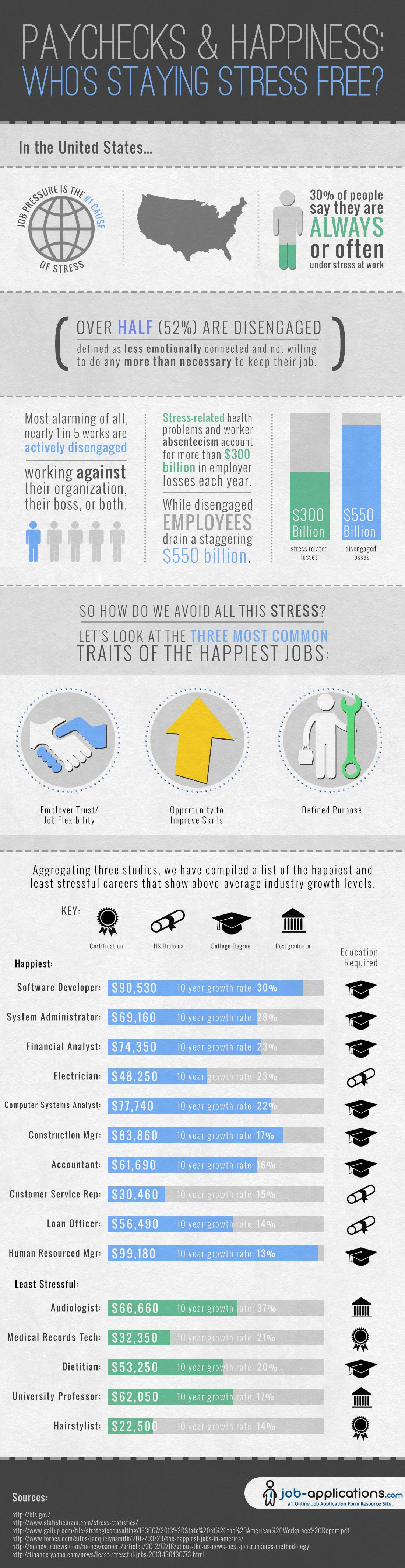 Paychecks & Happiness Who's Staying Stress Free (Infographic)