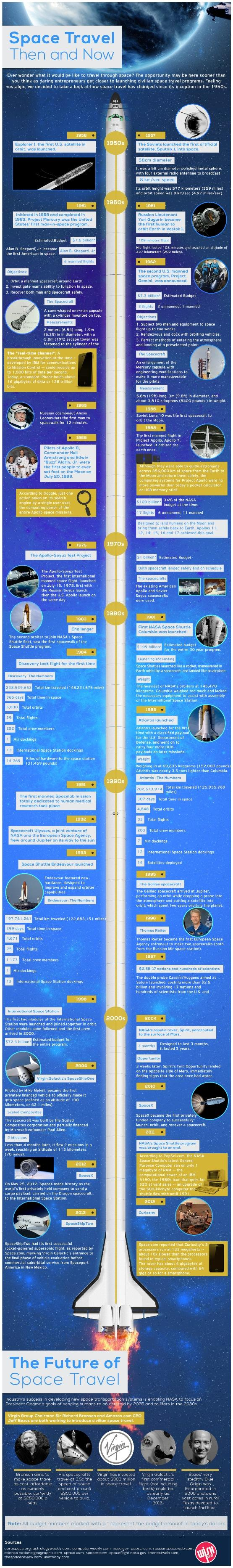 Space-Travel-infographic