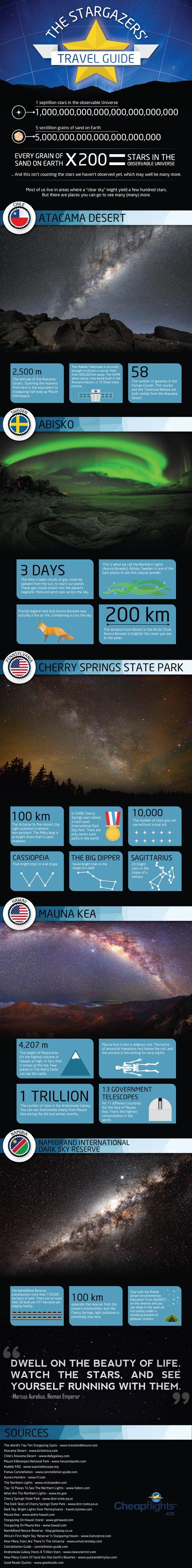 The Stargazers Travel Guide (Infographic)