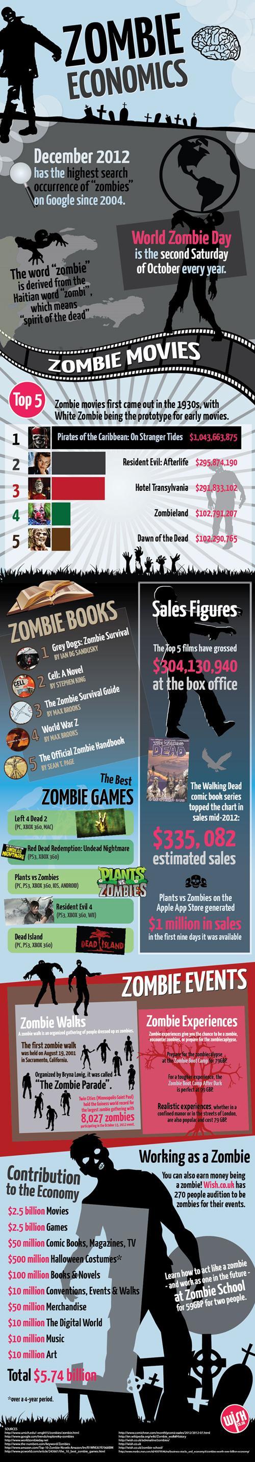 zombie_economics_final