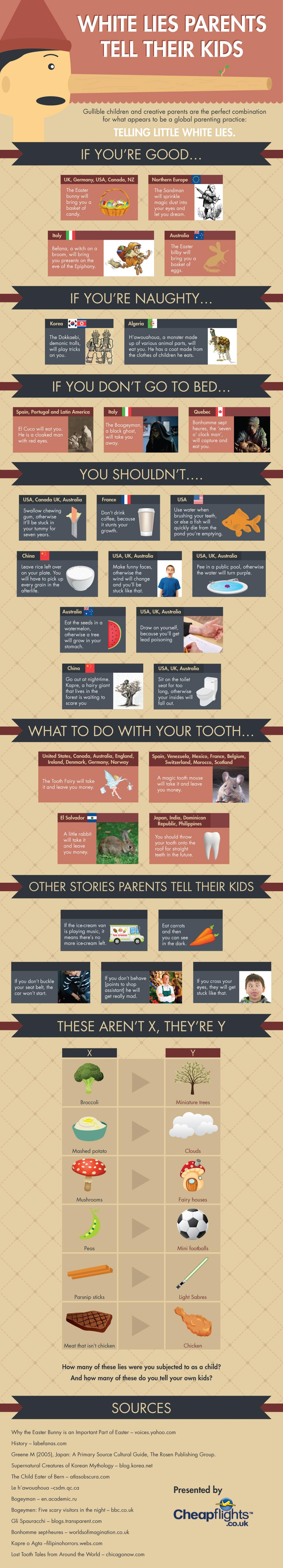 The Little White Lies That Parents Tell Their Kids Infographic