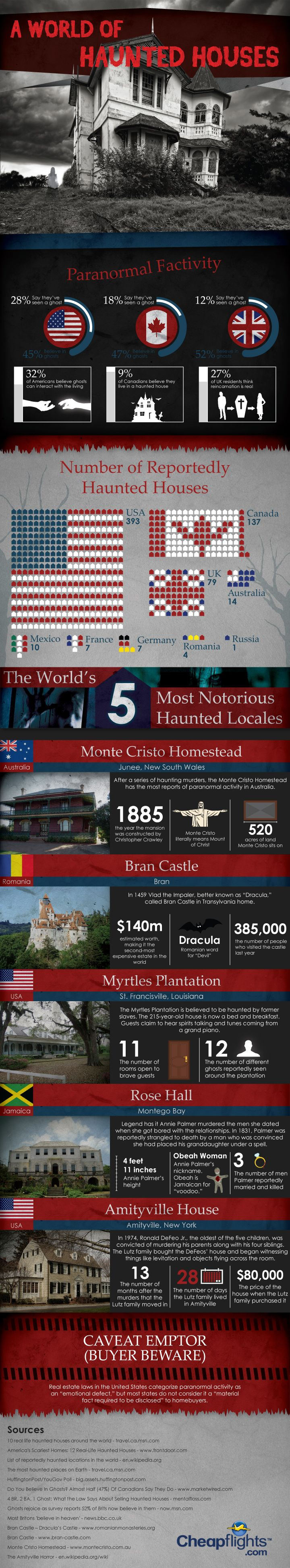 Paranormal Fact-ivity A World Of Haunted Houses