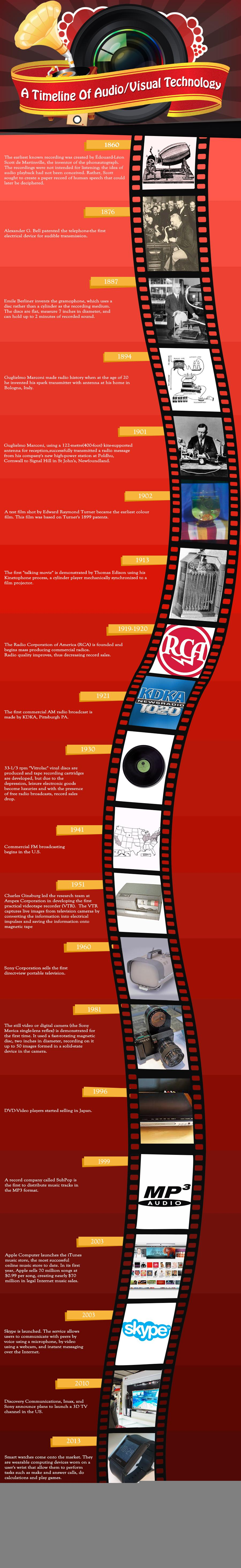 Timeline-of-audio-video-technology-infographic