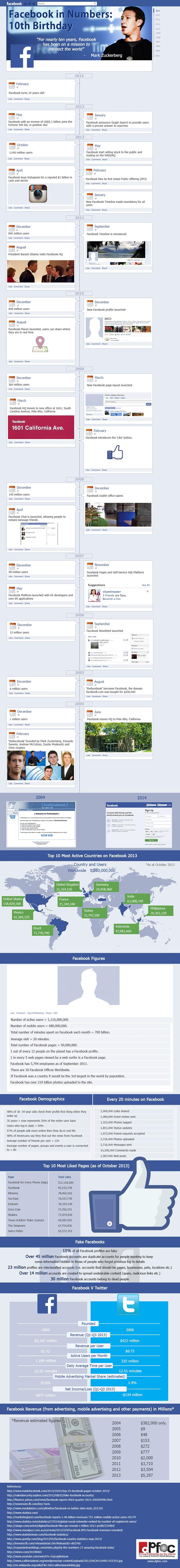 Facebook-Celebrate-10-years-Infographic