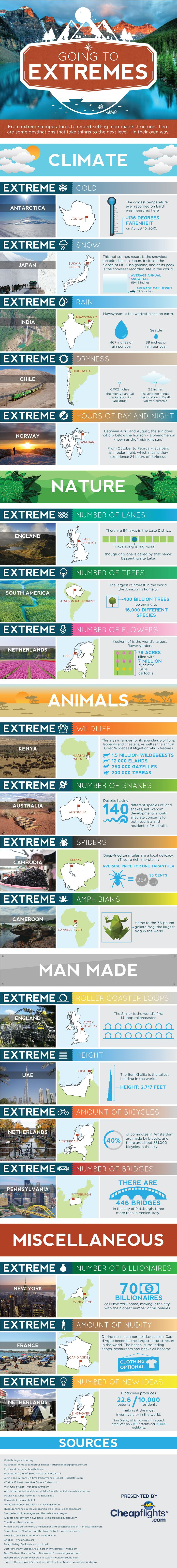 The most extreme destinations in the world Infographic