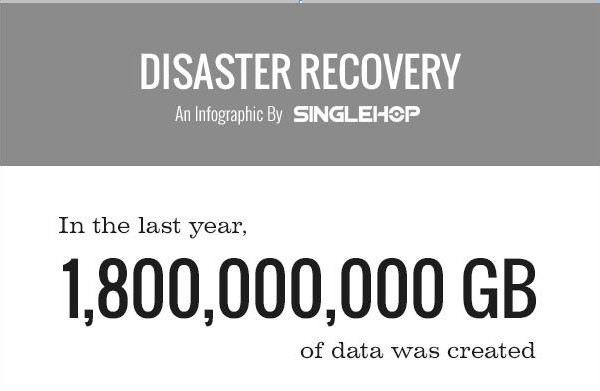 Data Loss and Disaster Recovery (Infographic) Main