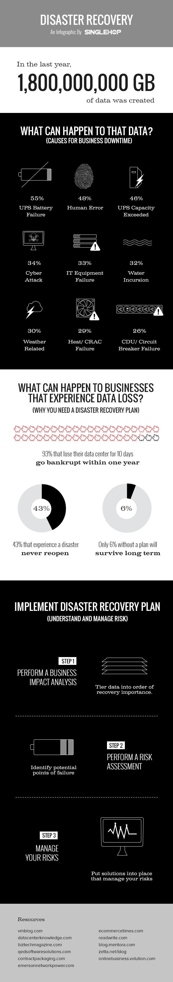 Data Loss and Disaster Recovery (Infographic)