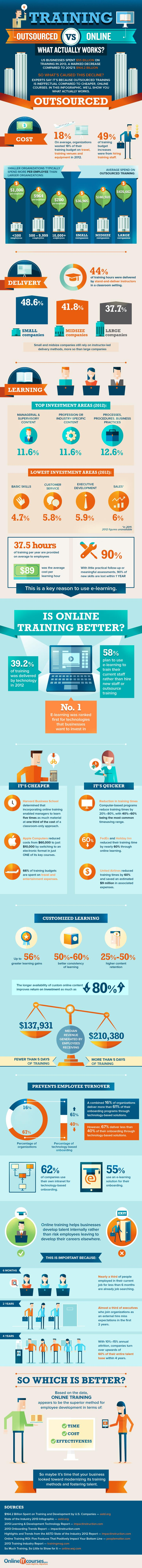 Training-Outsourced-Vs-Online