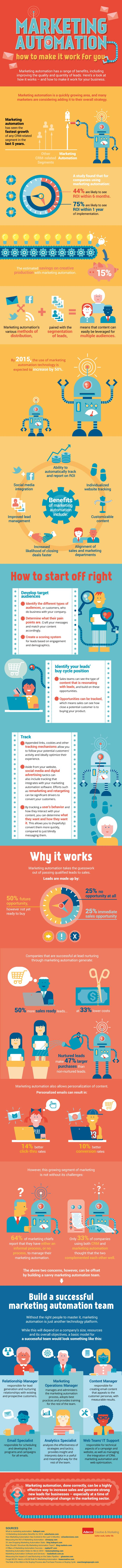 marketing-automation-tools-talent-infographic