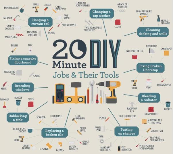 20-Minute-DIY-jobs-and-their-Tools-Main