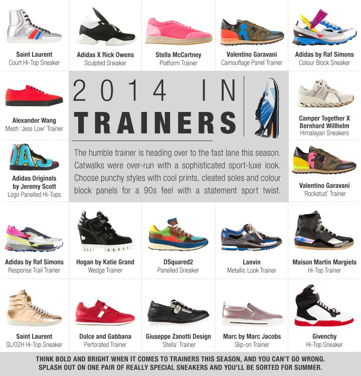 2014 in Trainers