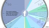 Average User Spends On Facebook (Breakdown)