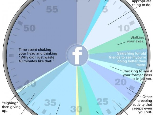 Average User Spends On Facebook (Breakdown)