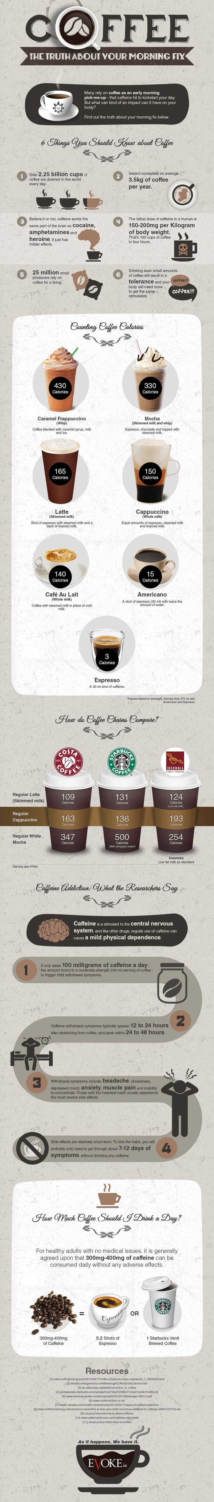 Coffee – The Truth about your Morning Fix Infographic