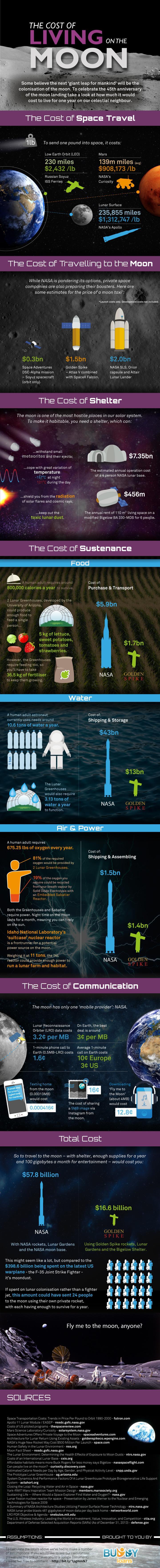moon-infographic