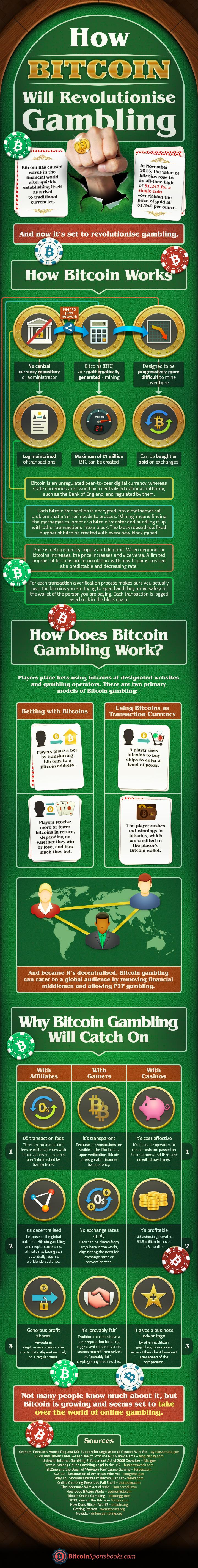 How_Bitcoin_will_Revolutionise_Online_Gambling