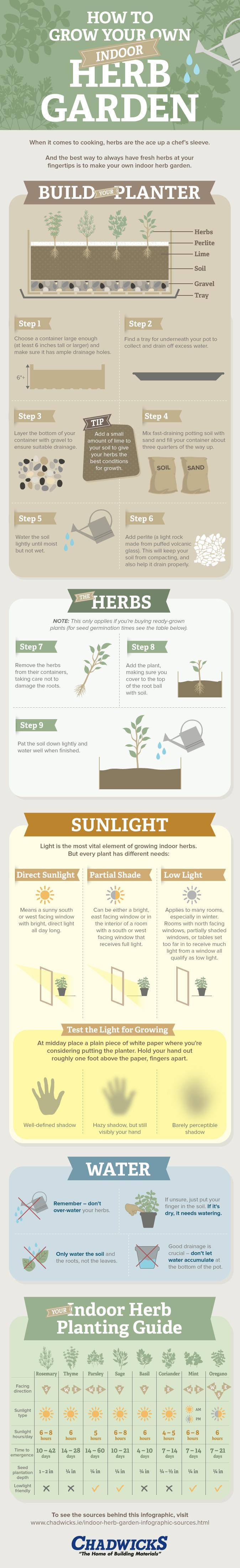 how-to-grow-your-own-indoor-herb-garden