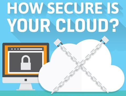 How Secure is your Cloud Main