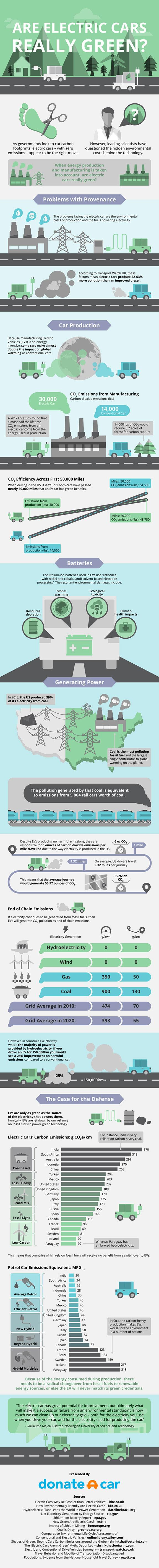 Are-Electric-Cars-Really-Green-infographic-by-Donateacar