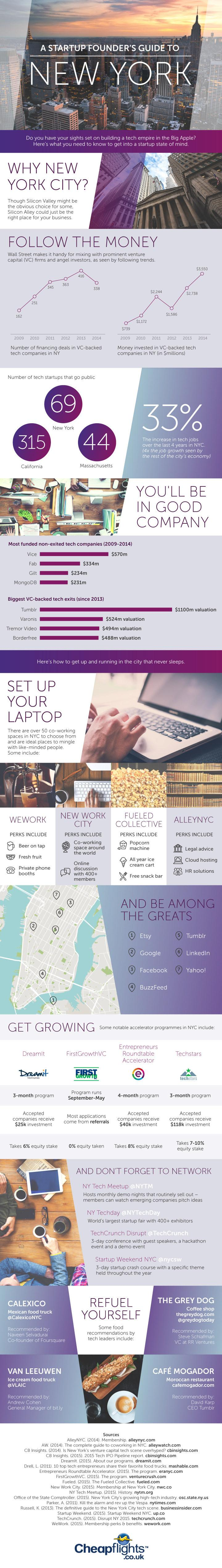 a-startup-founders-guide-to-new-york-infographic