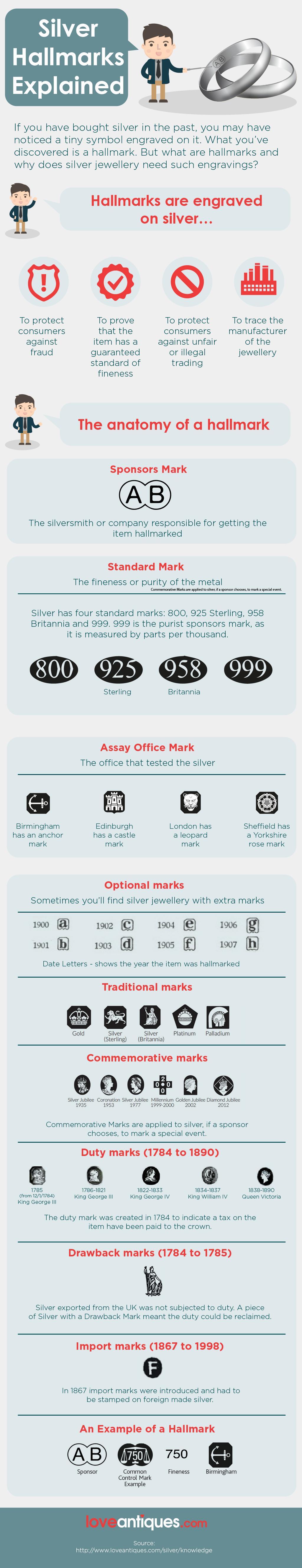 Silver Hallmarks-Infographic